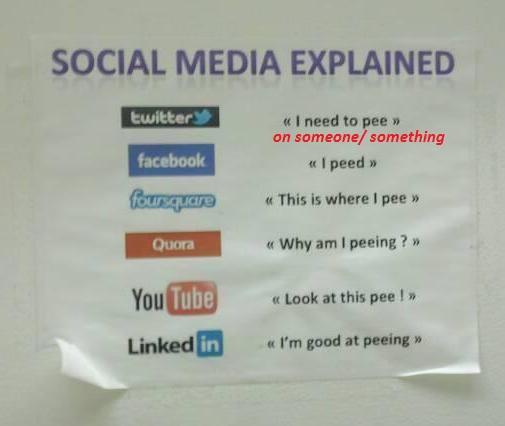 'Social media explained'